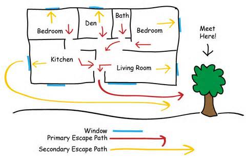 Cctv systems dublin ireland top 10 tips for for Fire escape plan template
